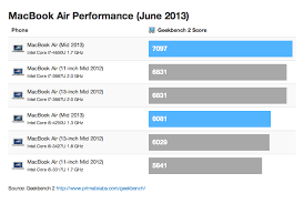 benchmarks for the new 2013 macbook airs chart iclarified