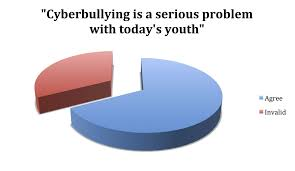 solutions conclusion cyber bullying