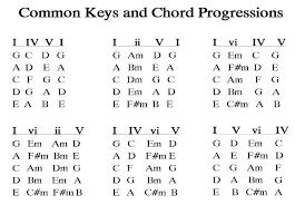 Guitar Chord Progression Chart Common Pop Music Chord Progressions Music Chords Guitar