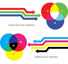 Cmyk Color Chart Custom RGB Vs CMYK Colors For The Web Vs Print Sumy Designs