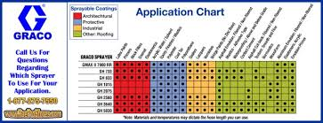 Graco Tip Chart Graco Gas Paint Sprayers Application Chart On Popscreen