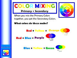 Food Coloring Information And Color Mixing Chart