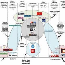 Chart Of News Sources A Chart That Is Going Viral On The Image Sharing Website