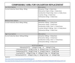 Arb Conversion Chart Valsartan Alternatives Chart Pharmacy