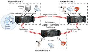 telephone scada video for central american power utility enlarge diagram