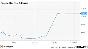 Why Fogo De Chao Inc Stock Jumped 20 Last Month Nasdaq