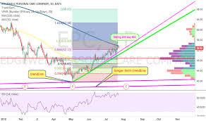 Epc Stock Price And Chart Nyse Epc Tradingview