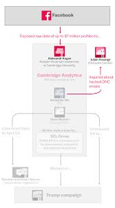 Cambridge Analytica Explained Scandal And The Facebook A With qBwH8g6Z