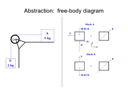 software engineering   abstraction    body diagramabstraction    body diagram