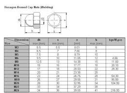 Hex Nut Size Chart In Mm Metric Screw Conversion Online Charts Collection
