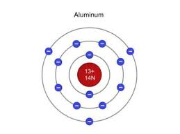Structure Of Atom What Is The Structure Of An Atom