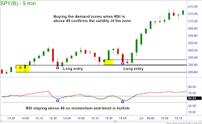 Rsi Chart Online How To Identify A Downtrend Or An Uptrend Using Rsi