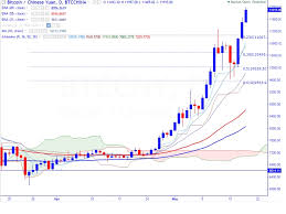 Fxwirepro Btc Cny Trades Higher Good To Buy On Dips