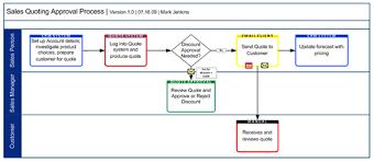 Business Analyst Reinventing The Swim Lane Diagram Part 1