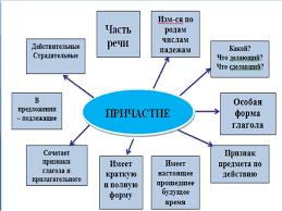 Конспект урока русского языка на тему Причастие Обобщение  Описание слайда № слайда 3