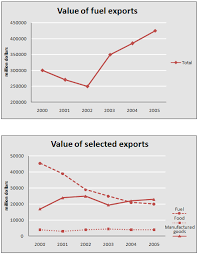 the graph below shows the total value of exports and the value of essay topics the graph below shows the total value of exports and the value of fuel food and manufactured goods exported by one country from 2000 to 2005