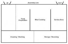 Kitchen Design Principles Custom Design