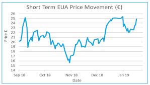 Eu Carbon Market Update 21 January 2019 Environmental