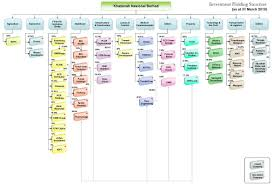 Organization Chart Images Online