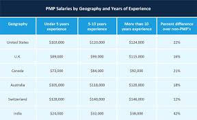 Ic Design Engineer Salary In India 2018 Comparison Of Pmp Salary Sources And Surveys Smartsheet