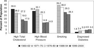 Heart Disease And Stroke Statistics 2006 Update Circulation
