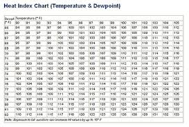 Underground Temperature Chart Record Dew Point Temperatures Weather Extremes