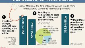 Chart Of The Day The Cost Of Medicare For All The Fiscal
