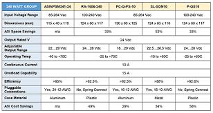 Premium Compact Din Rail Mount Dc Power Supplies