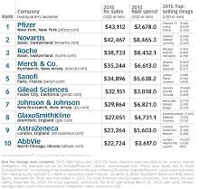 Pharmaceutical Sales Companies The Top 50 Global Pharma Companies 2016 By Sales Topforeignstocks Com