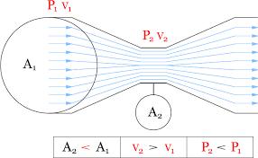 Pipe Flow Measurement Venturi Flowmeters Bernoullis