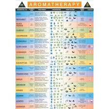 Young Living Essential Oils Frequency Chart Colors And Essential Oils Kea0