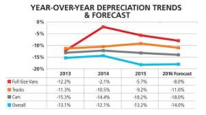 Vehicle Depreciation Remains Steady Remarketing