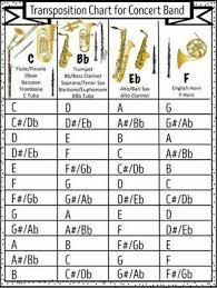 B Flat Clarinet Transposition Chart Transposition Chart Saxophone Sheet Music Saxophone Music