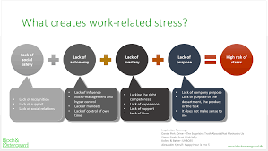 what creates work related stress bloch Østergaard what creates workrelated stress