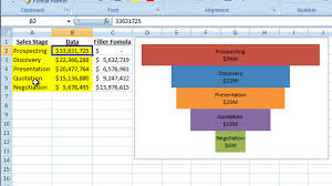 How To Create A Pyramid Chart In Excel How To Make A Better Excel Sales Pipeline Or Sales Funnel