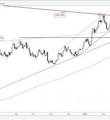 Short Term Trading Outlook For Usd Euro Yen Various