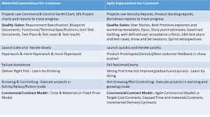 Visual Control Chart Enables In Agile Dos And Donts Of Sap Cloud Projects Moving From Asap