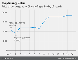 When To Hold Out For A Lower Airfare Fivethirtyeight