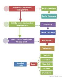 Construction Management Hierarchy Construction Business