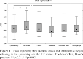 Comparison Of Five Portable Peak Flow Meters