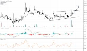 Lt Technical Chart Repcohome Stock Price And Chart Nse Repcohome Tradingview