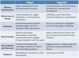 Piaget And Vygotsky Compare And Contrast Chart Image Result For Vygotsky Vs Piaget Chart Child