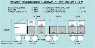 Tractor Trailer Weight Distribution Chart 8th June 2010 Guidelines To Becoming An Aeo Authorized
