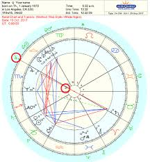 Current Transit Chart How To Read Transits In Your Natal Chart Step By Step
