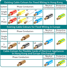 automotive wiring colour code h�ada� googlom electrical auto electrical wiring colour codes at Automotive Wiring Diagram Color Codes