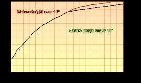 Sheltie Size Sheltie Chart