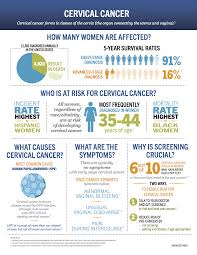 Is What To infographic Cervical Your Cancer Pinterest Health Zdwq1xdPr