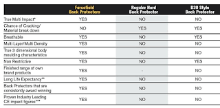 Forcefield Size Chart Forcefield Pro And Forcefield Sport Lite Back Protector