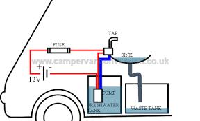 campervan water plumbing campervan conversion planning your campervan water system