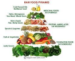 rauw dieet